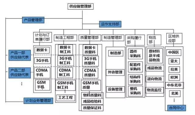 ▼华为isc组织结构图