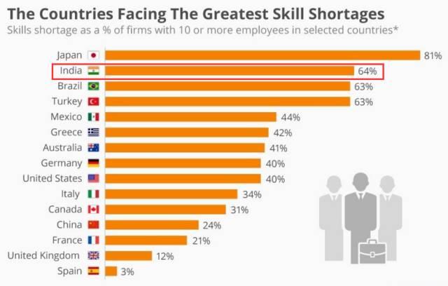 ▲图为劳工短缺问题最严重的部分国家,其中印度排第二