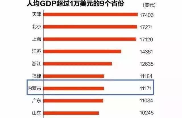 ▲2016年内蒙古人均GDP过1万美元。