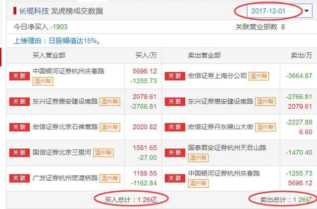 长缆科技002879:温州帮来了,对倒1.26亿清仓抛