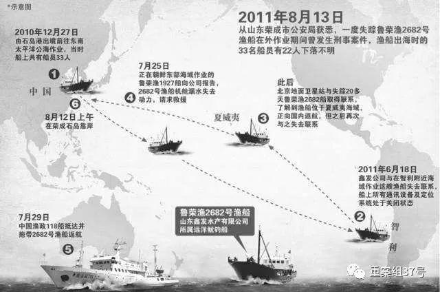 """▲""""太平洋大逃杀案""""时间线示意图。图片来源于网络"""