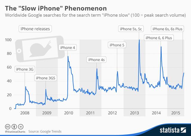 为手机限速,苹果真的是邪恶巨头吗?
