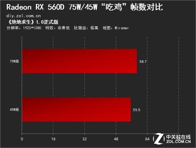 """本是同根生 RX 560D 75/45W""""吃鸡""""测试"""