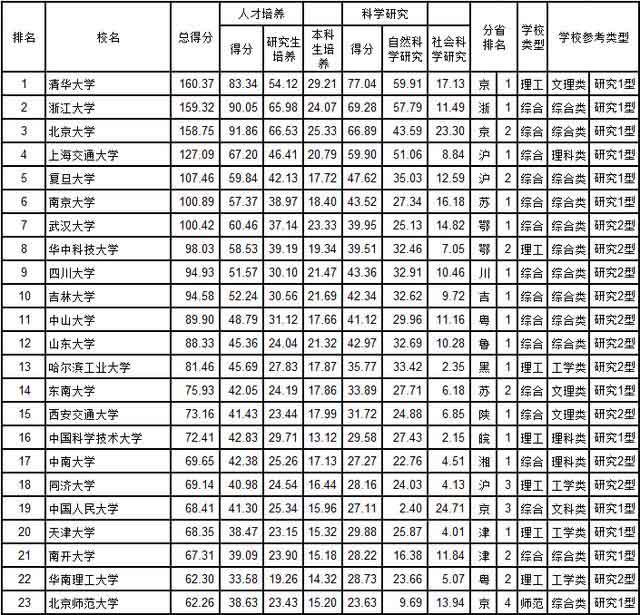 武书连2018中国大学排行榜发布 清华大学蝉联