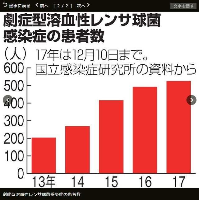 """连年递增!日本感染""""食肉菌""""病例首破500"""