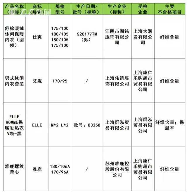2018保暖内衣团购_质监部门抽检本市保暖内衣近一成涉嫌不合格
