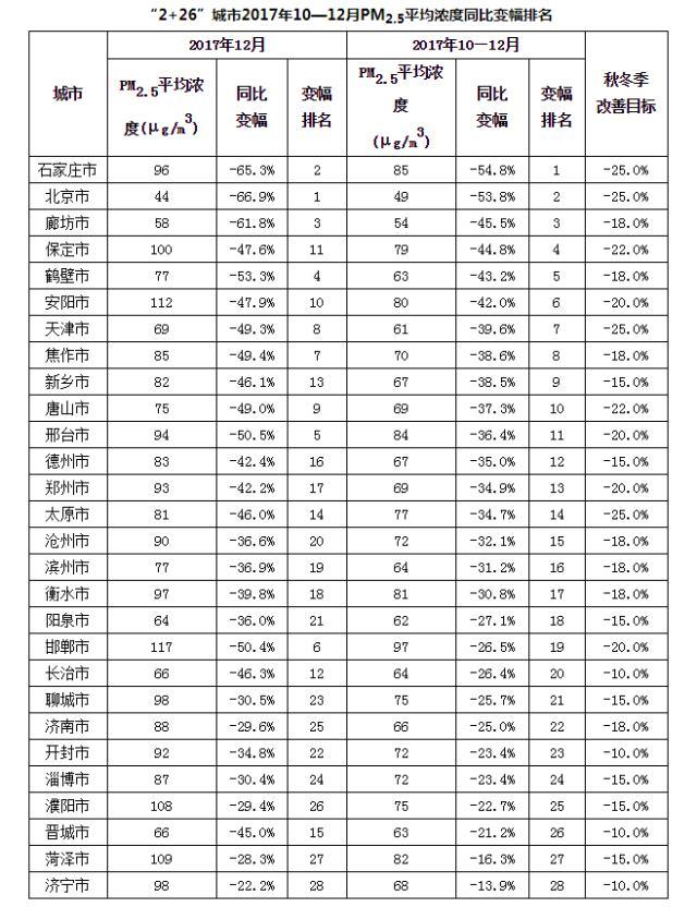 京津冀28城去年12月PM2.5均同比下降,北京降近七成