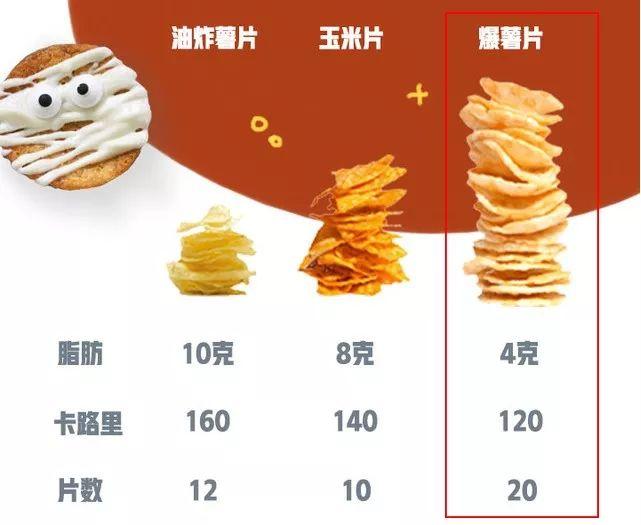 """【好食】传说中""""吃不胖的薯片""""终于来了!明星超模人手一包【南航客机拖车碰撞】"""