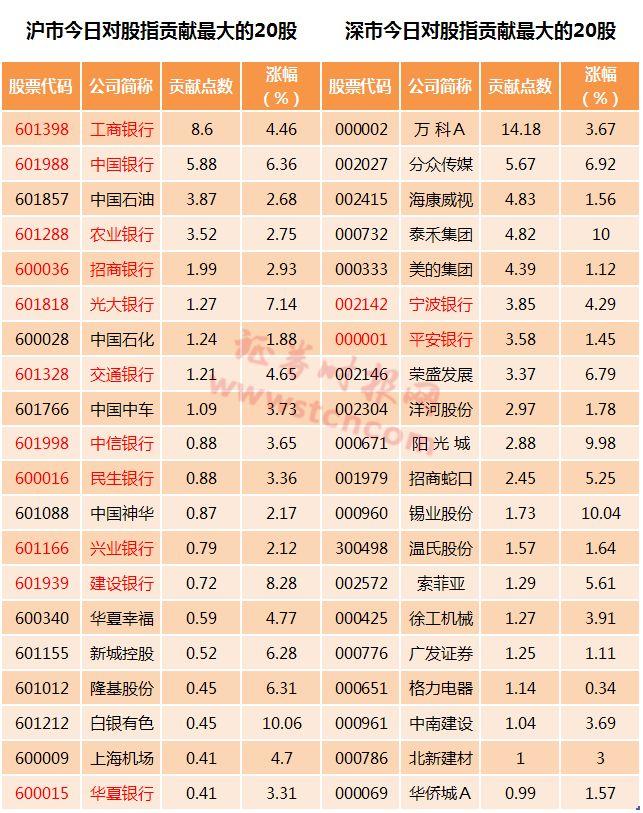 沪指大涨1.29%创近5个月纪录 银行股撑起半