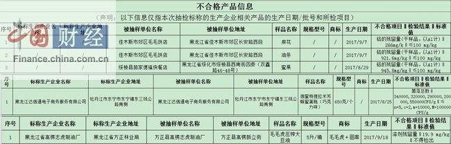 中国乳业--黑龙江食药监局:5批次食品抽检不合格 涉达俄通电子商务等