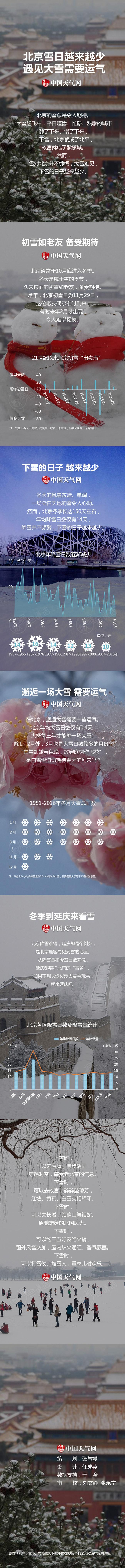 北京雪日越来越少 遇见大雪需要运气