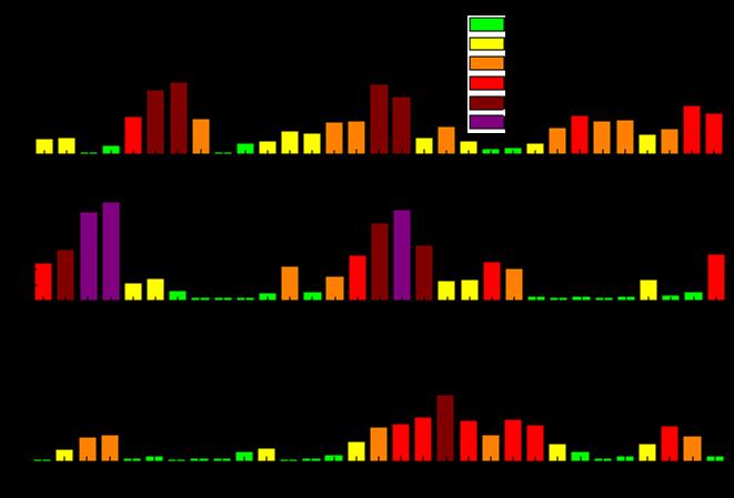 图2 2015-2017年的3月北京市PM2.5日均浓度变化