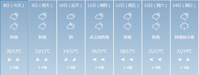 强冷空气已杀到!最低8℃!海南寒冷预警生效!接下来的日子是......