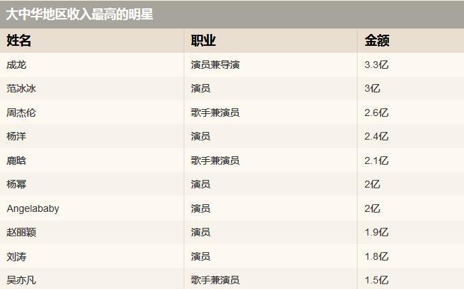 中国明星片酬代言费飙升,收入最高的10位明星