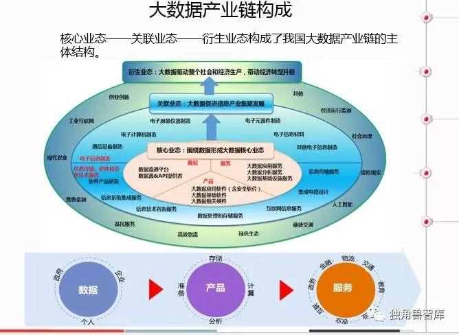 中国大数据产业分析