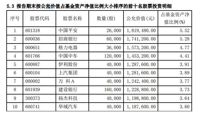 13家券商公募规模达1888亿 绝对收益基金持仓曝光