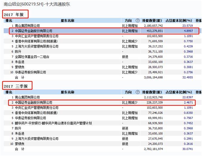 证金公司加仓南山铝业 股票被增持至接近5%举牌线