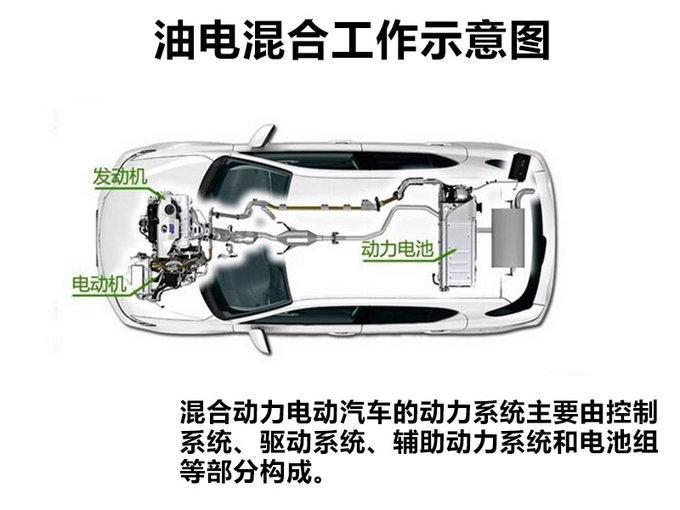 春节回家省油又有面子 四款合资混动车型推荐
