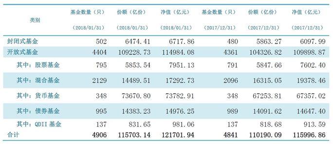 12.17万亿!!公募基金总规模历史性突破12万亿