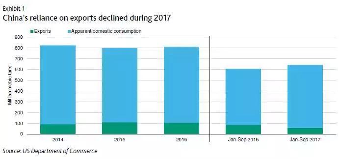 2017年中国出口依赖度下降