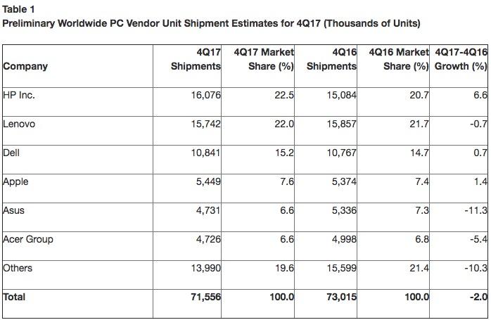 全球PC销量13季度连降有待考证 但美国下滑最严重
