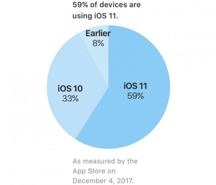 苹果官方数据:iOS 11 安装普及率 59%