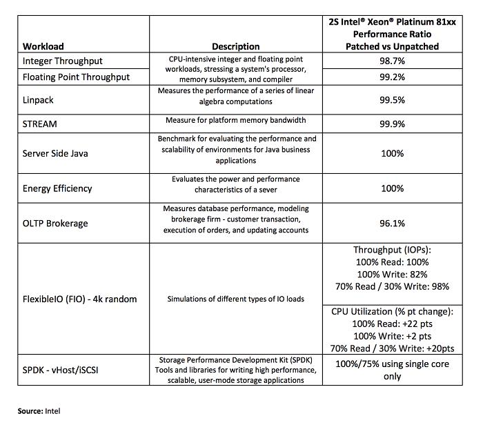 英特尔已为90%的CPU推出Spectre和Meltdown漏洞补丁