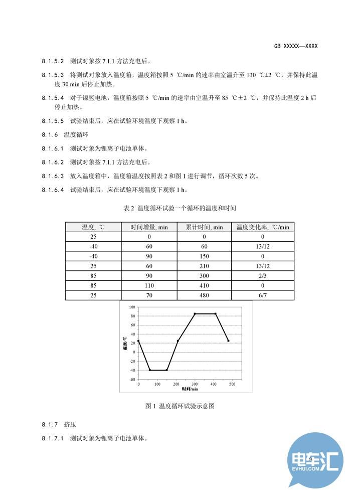 工信部发布《电动汽车用锂离子动力蓄电池安全要求(征求意见稿)》