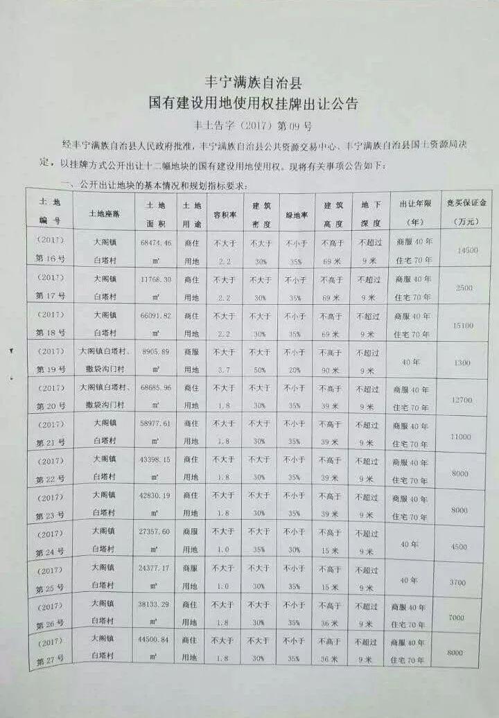 365bet体育直播:环京土地市场乱象:河北丰宁七百多亩土地离奇流拍