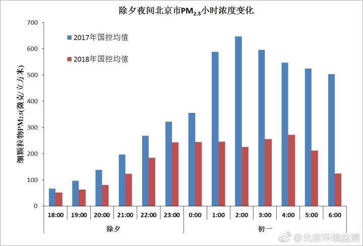 新年除夕夜间 北京市PM2.5峰值浓度显著下降