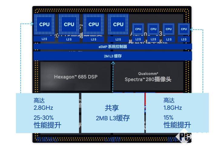 骁龙845跑分首曝 提升巨大仍不敌苹果