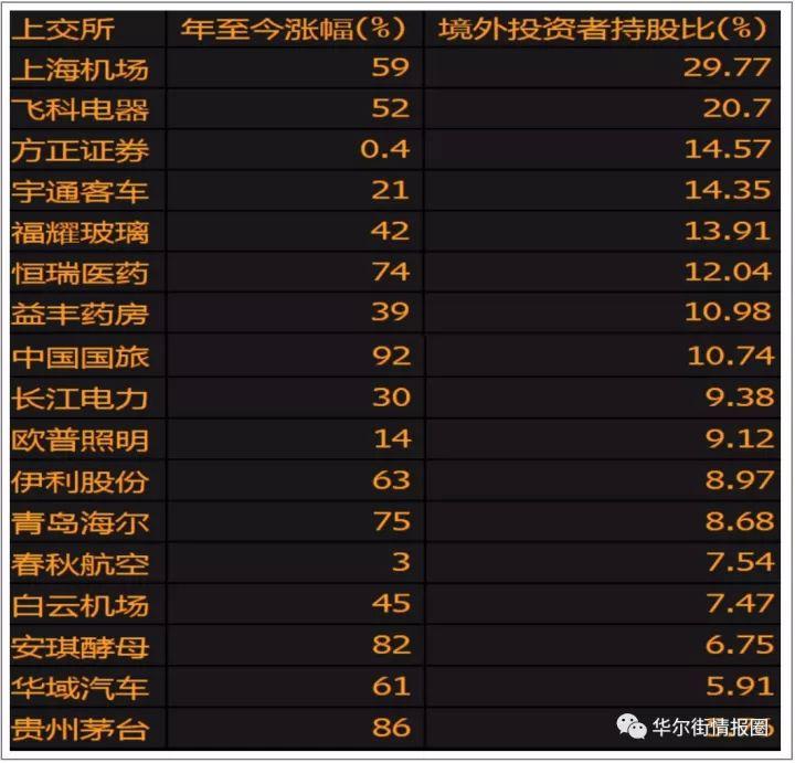 高盛发现中国股市一个重大秘密:钱都让外国人赚走了