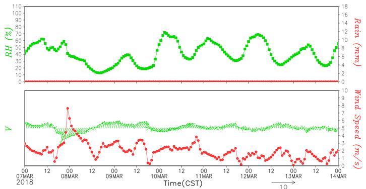 图4 3月9-15日北京市相对湿度和风向风速预报