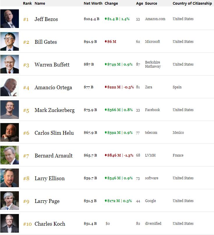 超越盖茨巅峰时期 亚马逊CEO身价刷新人类个人财富峰值