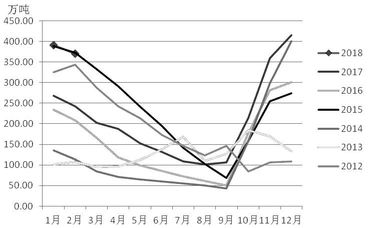 图为国内棉花商业库存季节性走势