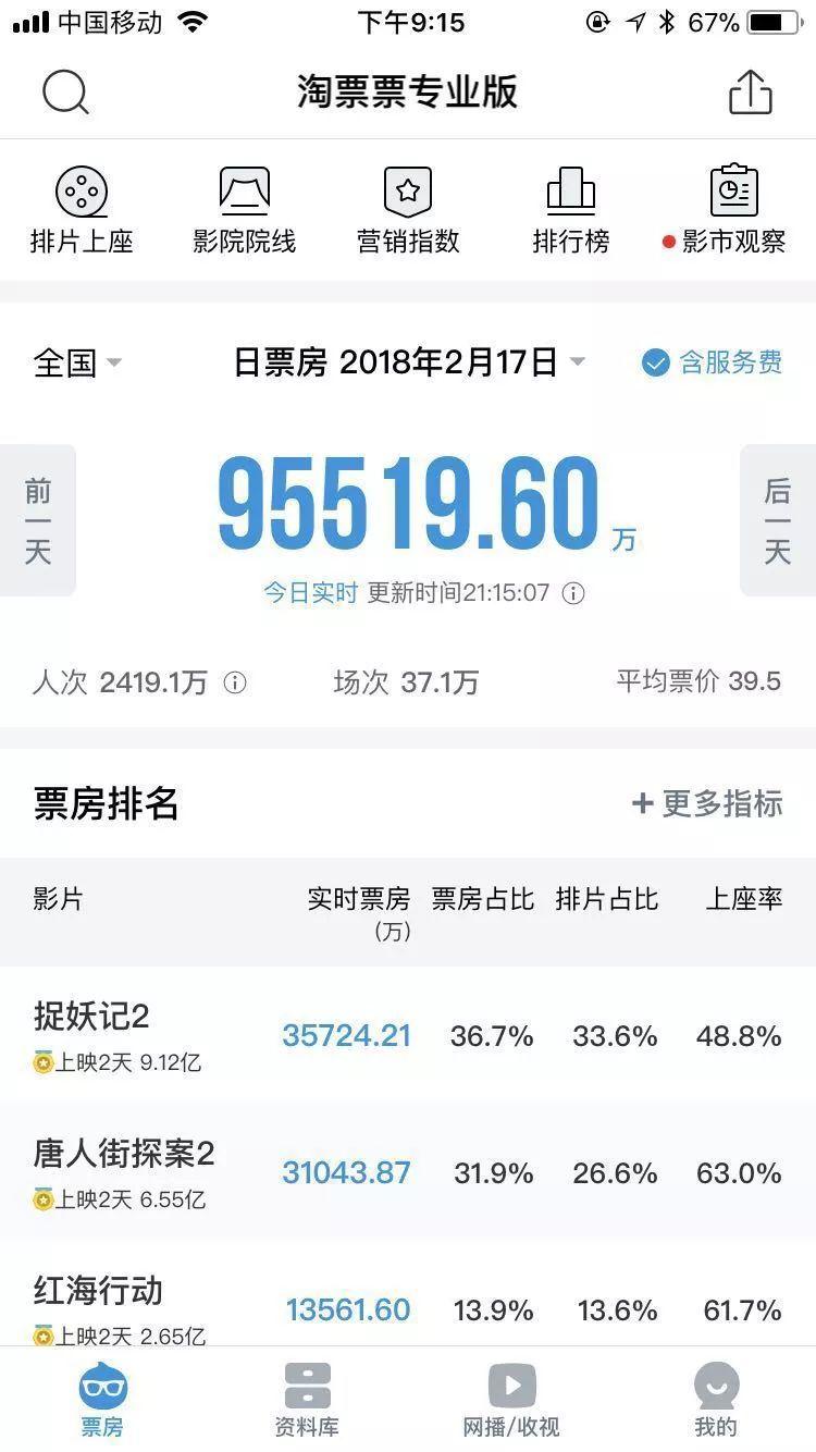 春节两日电影票房破20亿:这是最好的时代,也是最疯狂的