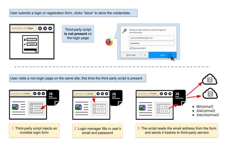 浏览器自动填密码功能也被用来追踪你,有一些防范方法