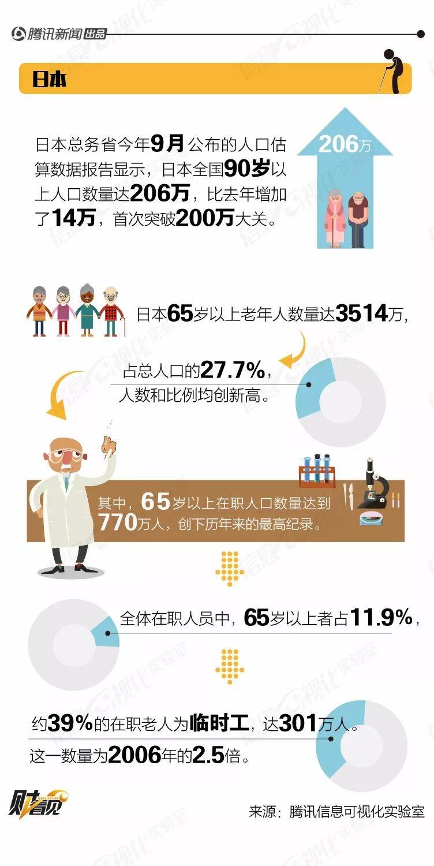 """一天天""""变老""""的日本:经济停滞,拿什么还债!"""