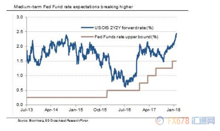 经历数周的下跌之后,美元于近期出现反弹