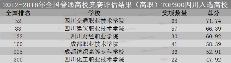 四川20所院校上榜全国重磅名单!1 所排名超过清