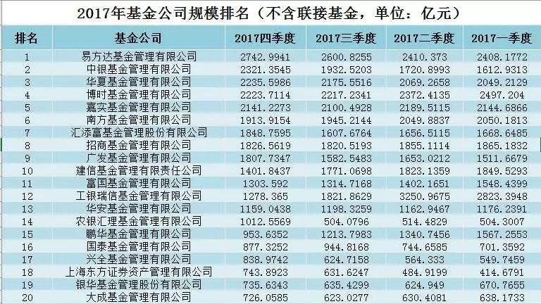 敲黑板 2017公募基金办规模排行榜出产炉(图表