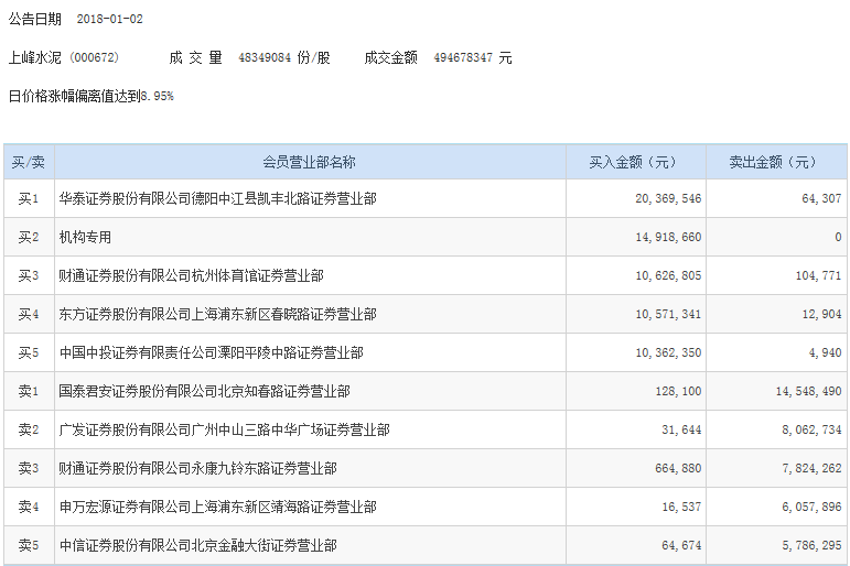 机构青睐水泥建材股 五机构买入北新建材近1.4亿元