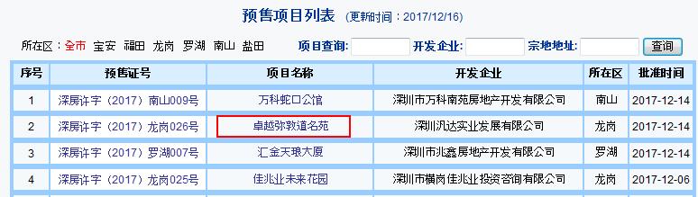 深圳房企排名_年底深圳房企急急出货,均价3.9万卖了6成多