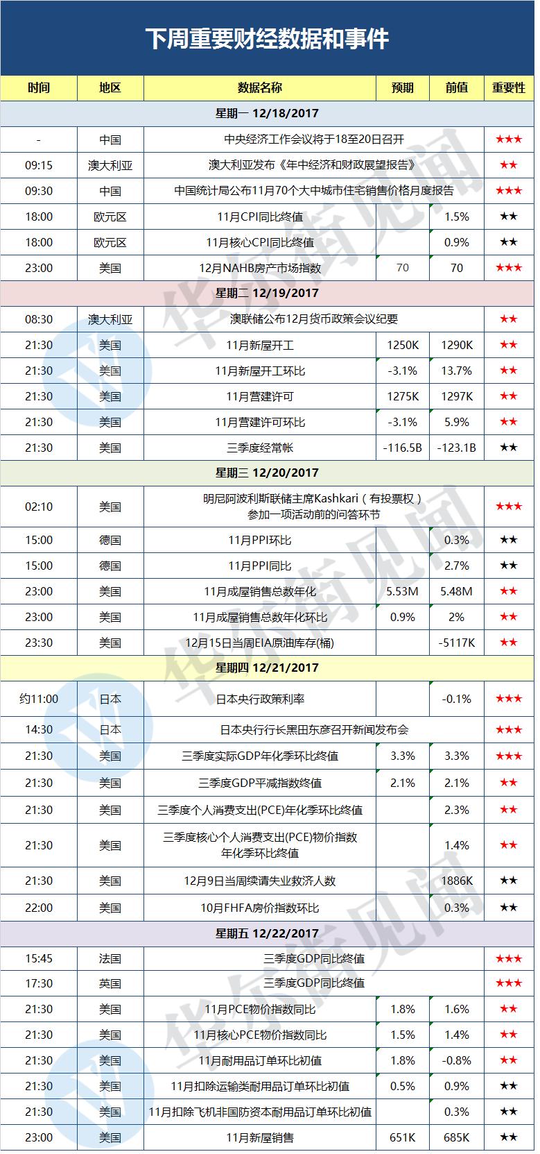 黄金前瞻:税改结局公布!中国最关键经济会议召开!