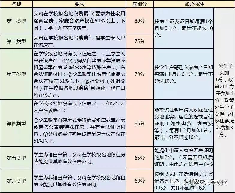 2018入学v积分|深圳各区积分初中+录取规则算法女孩儿magnet图片