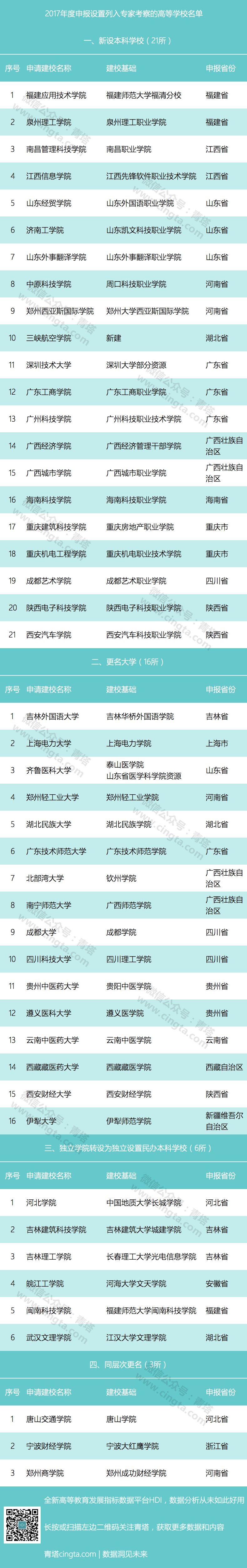 2017高校改名名单 - 快乐赛神仙 - 淡泊明志 宁静致远