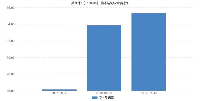 禹洲地产提前赎回2.5亿美元优先票据 资产负债率飙升