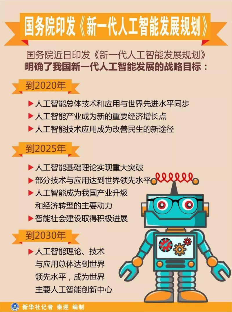 ▲中国《新一代人工智能发展规划》图表