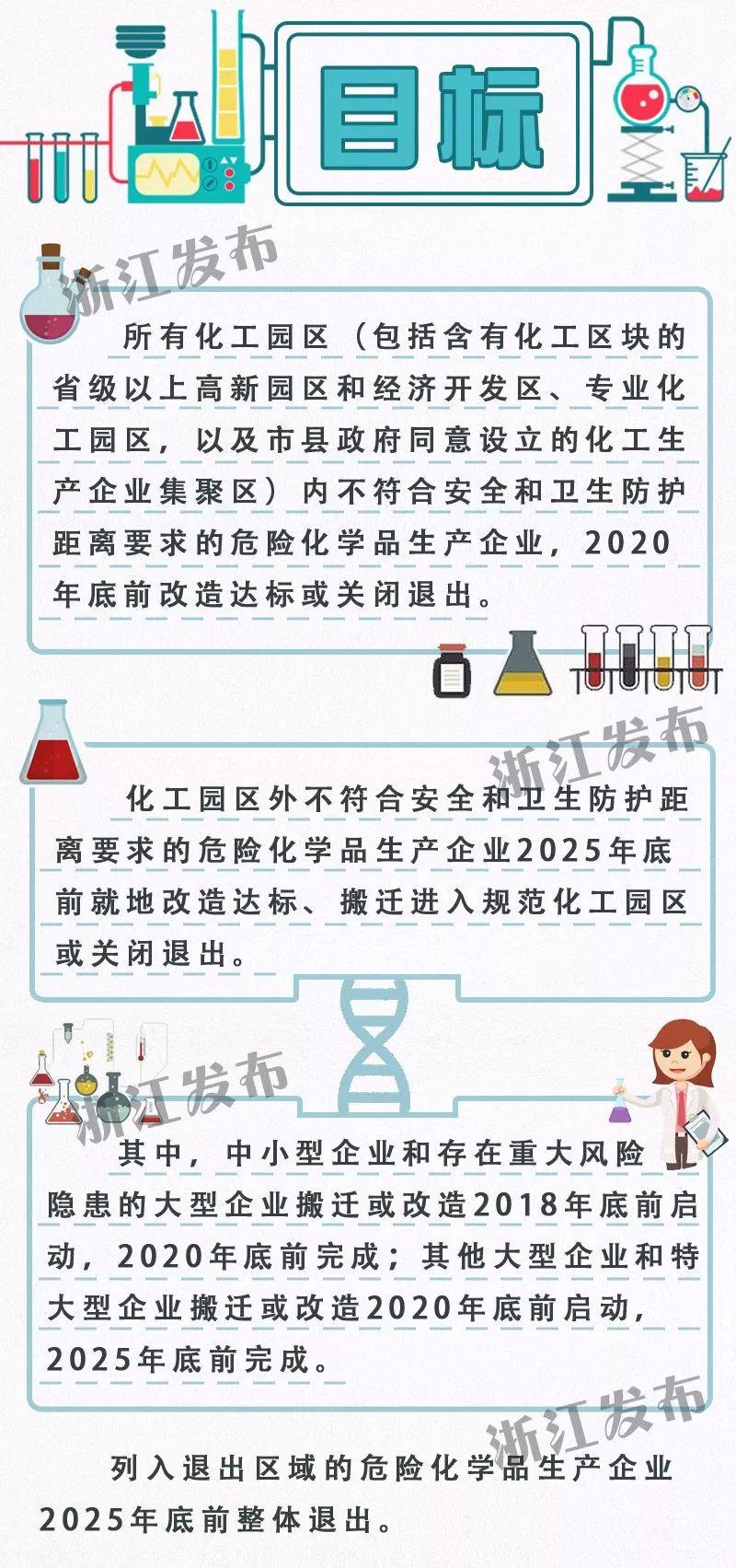 浙江城镇人口密集区危化品生产企业,将按计划搬迁改造