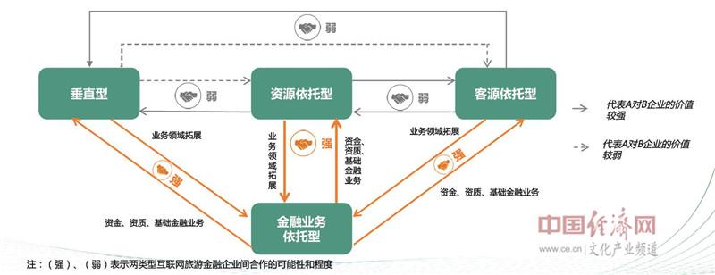 四类企业类型合作分析